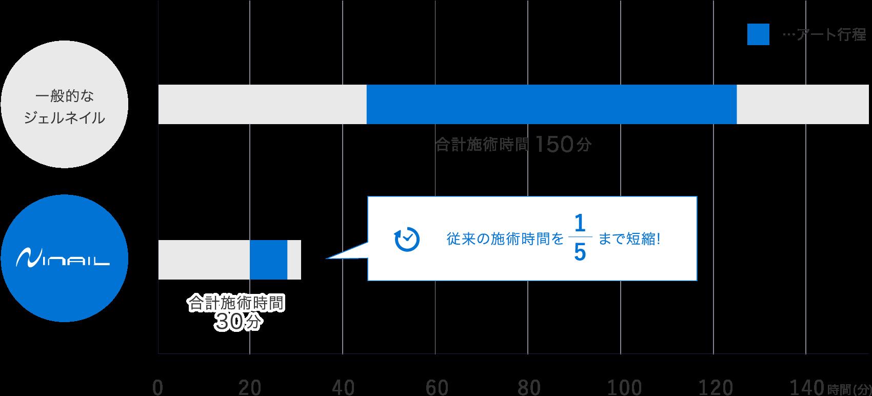 従来のジェルネイル施術時間との比較